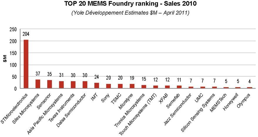 2010年全球前二十大MEMS代工厂排名