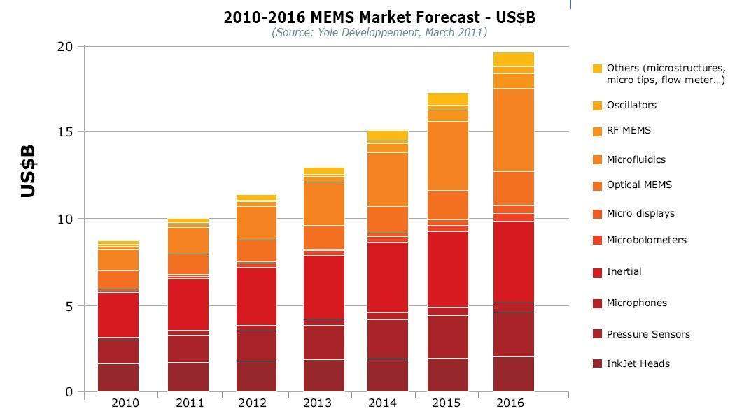 2011-2016年MEMS市场预测