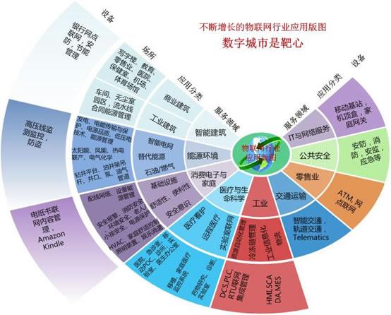 物联网行业应用版图