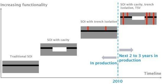 用于MEMS的SOI晶圆的发展路线图