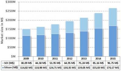 2011-2015年SOI市场发展趋势