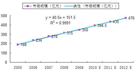 2010-2012年中国传感器市场规模及增速预测