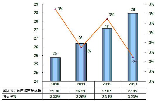 2010-2013年国际压力传感器行业规模