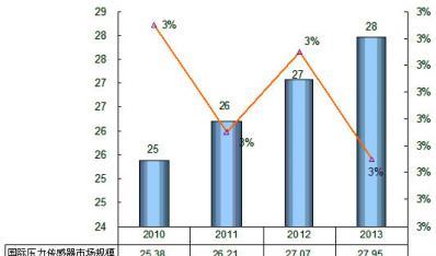 2010-2013年国际压力传感器市场发展前景预测