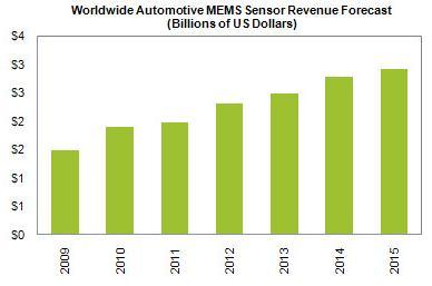 全球汽车MEMS传感器收入预测