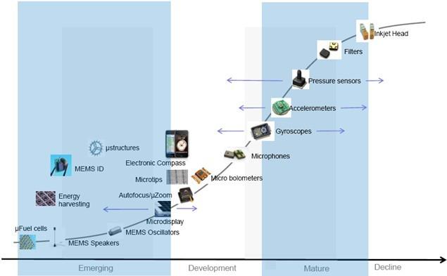 MEMS器件市场发展阶段