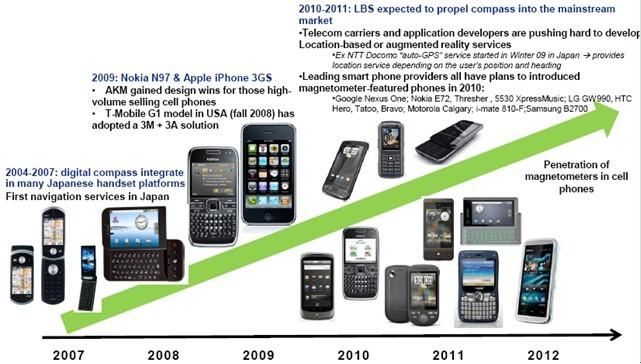电子罗盘在手机市场上的发展情况