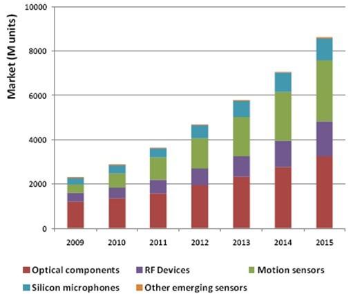 2009-2015年MEMS传感器手机市场