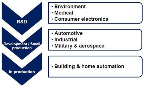 不同应用领域中能量收集器的发展现状