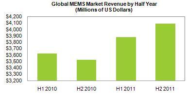 2011年上半年全球MEMS市场销售额