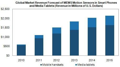 应用于智能手机和平板电脑的MEMS运动传感器全球市场营收预测