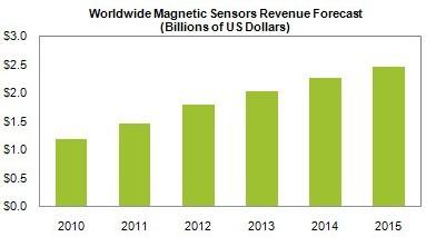 2011年硅基磁传感器收入将增长24%