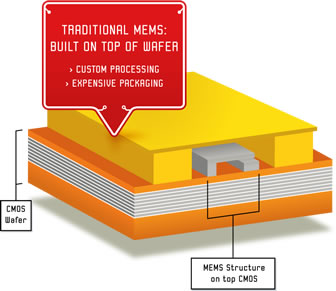 传统的CMOS兼容的MEMS