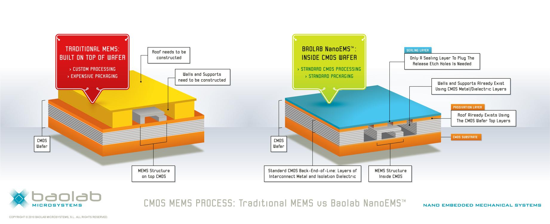 CMOS MEMS Process: Traditional MEMS vs Baolab NanoEMS™