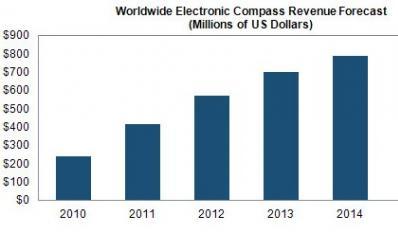 2011年末电子罗盘市场将增长73%