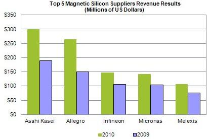 排名前5位硅基磁传感器供应商营收