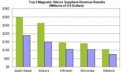 2010年全球排名前5的磁传感器供应商