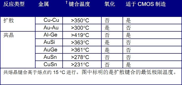2要预防尾-�hI�~I���`9nm:hNy�NZ)�[�_表i 金属键合选项及结果