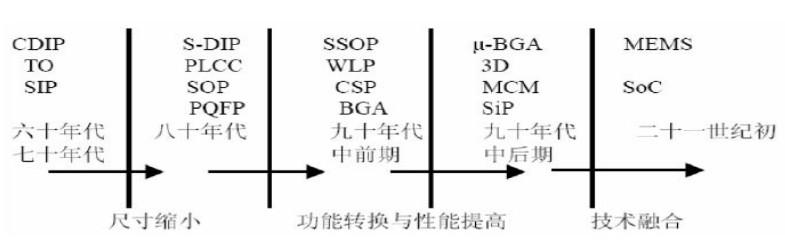 图3 集成电路封装形式演进历程 未来的封装技术发展方向包含以下的一些方式:圆晶级封装(WLCSP),覆晶封装(Flip Chip),系统封装(SiP),硅穿孔(Through-Silicon-Via),射频模组(RF Module),Bumping 技术的印刷(Printing)和电镀(Plating)等。 目前,发达国家在技术水平上占有优势,国际集成电路封装技术以BGA、CSP为主流技术路线,而中国本土封测厂商产品以中、低端为主, 封装形式以DIP、SOP、QFP为主,并在向BGA、CSP发展的道路中