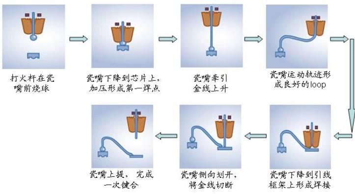 键合工艺详细流程