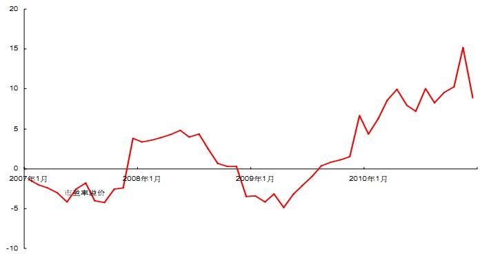 日月光ASE对矽品SPIL市盈率之溢价
