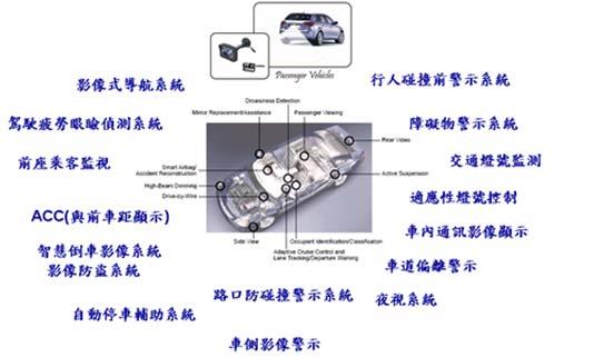 车用图像传感器应用范畴