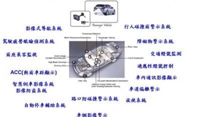 智慧车辆驱动车用图像传感器市场起飞