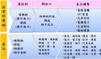 台湾铜产业价值链分析