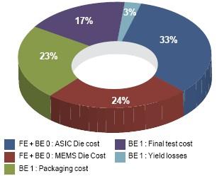 LIS3DH / A2L成本分析