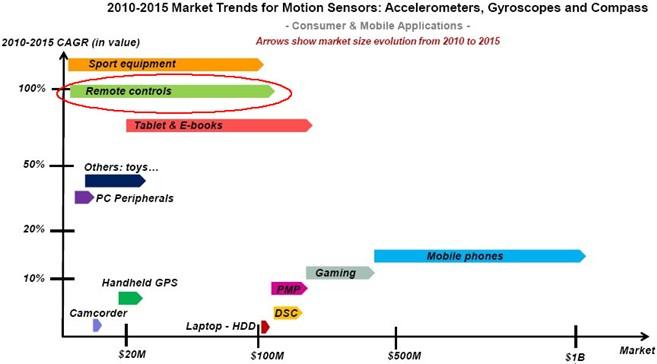 2010-2015年智能遥控器市场趋势