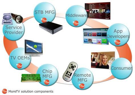 为智能电视市场服务的SmartMotion平台