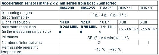 Bosch 2 x 2 mm系列加速度计