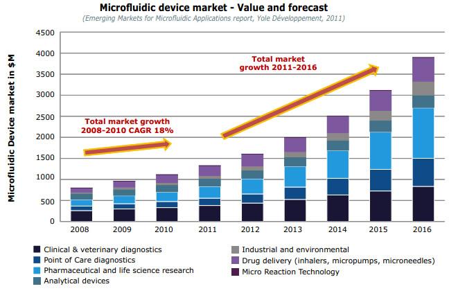 微流控芯片市场预测