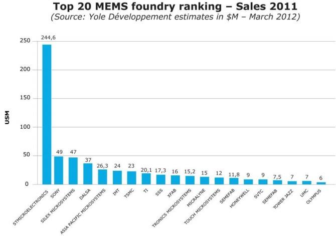 2011年MEMS代工厂排名Top 20