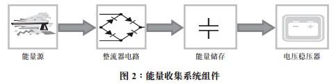 能量收集系统组件