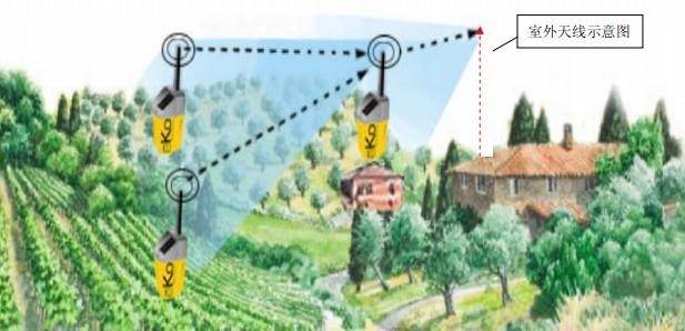 无线通讯方案