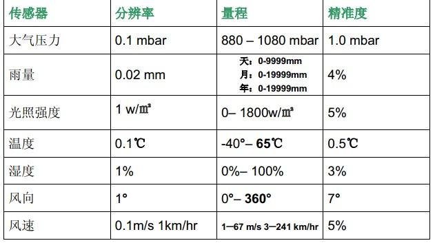 物联网微型气象站