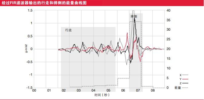 经过FIR滤波器输出的行走和摔倒的能量曲线图
