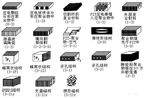 几种典型的压电陶瓷复合结构