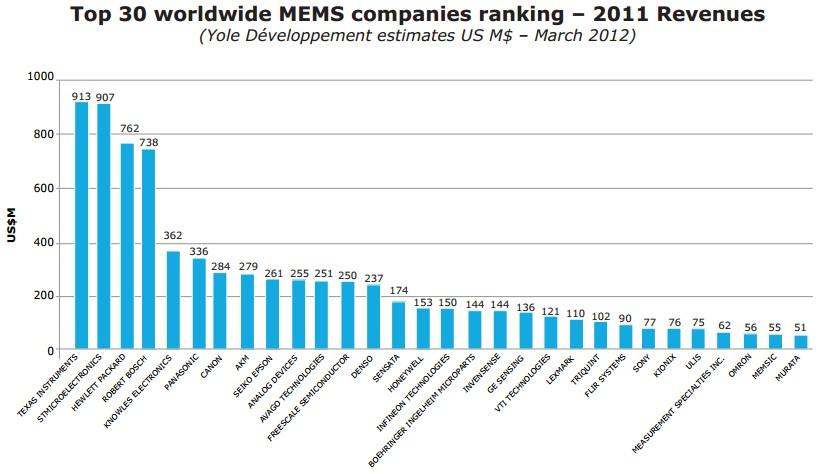 全球前30位MEMS公司营收排名