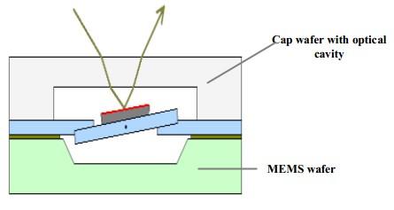 光学结构 (OPTICAL CAVITIES)