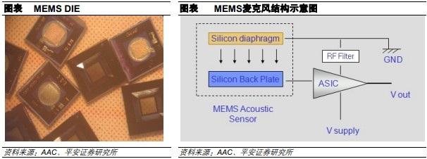 MEMS芯片和MEMS麦克风结构示意图