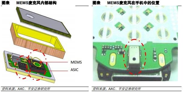 MEMS麦克风内部结构和MEMS麦克风在手机中的位置