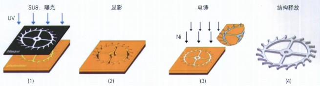 基于SU8的紫外准LIGA技术制作机械手表零件