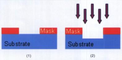DRIE的干法刻蚀工艺图解(1)光刻形成图案;(2)离子深度刻蚀
