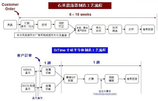 复杂的石英工艺VS半导体高性能的供货模式