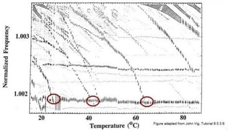 Activity Dip 造成于温度有关的振荡器失效