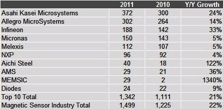 2011年全球前十大磁传感器供应商(营收排名)