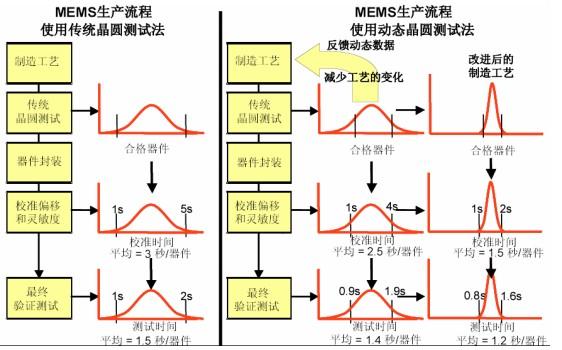 MEMS传统测试方法和动态测试方法对比