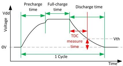 Pcap02慢充电(可编程)原理图